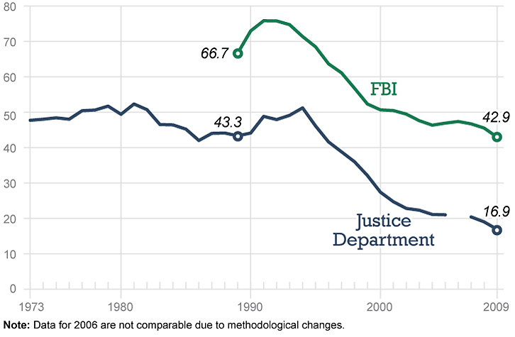 Violent crime has declined
